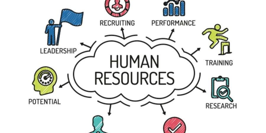 Practices for managing your human resources